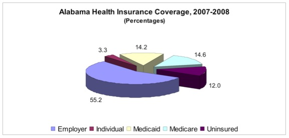 AL Statistics Related to Health Care